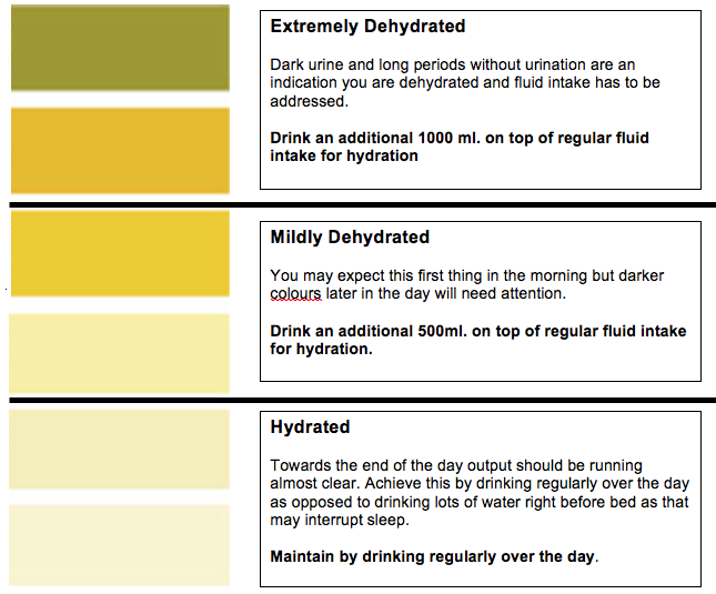 Chart displaying various colours of urine to convey dehydration